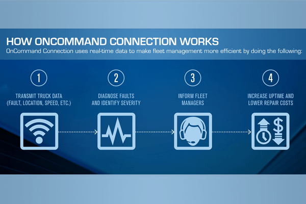 Navistar OnCommand Connection