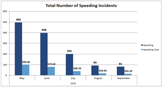 Reduced-Incidents-Speeding