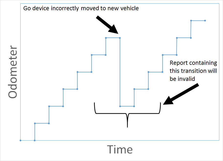chart-incorrect-device-transfer