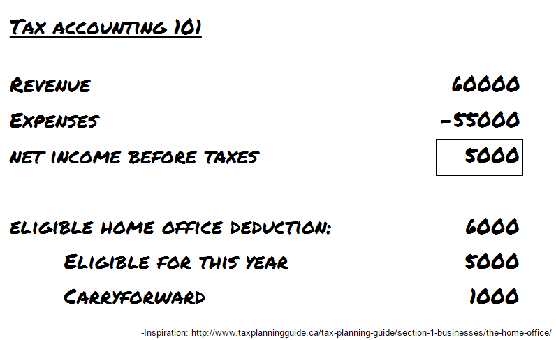 Tax accounting 101