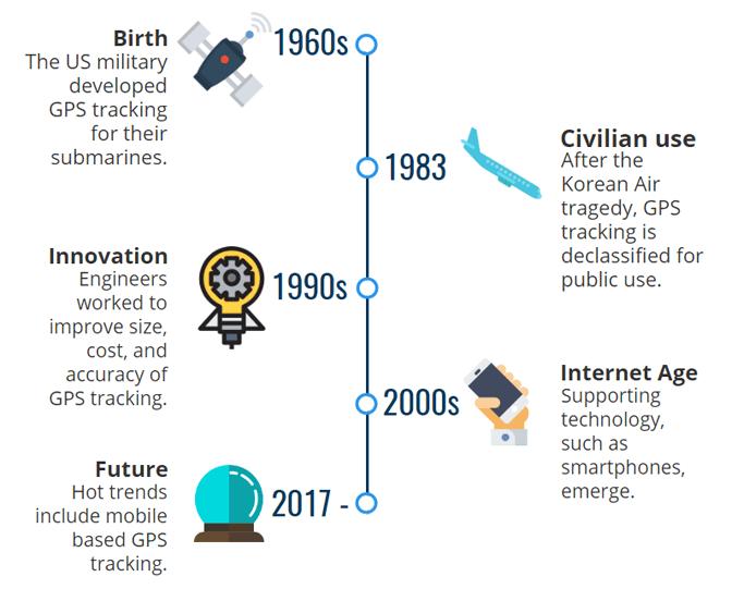 gps tracking timeline