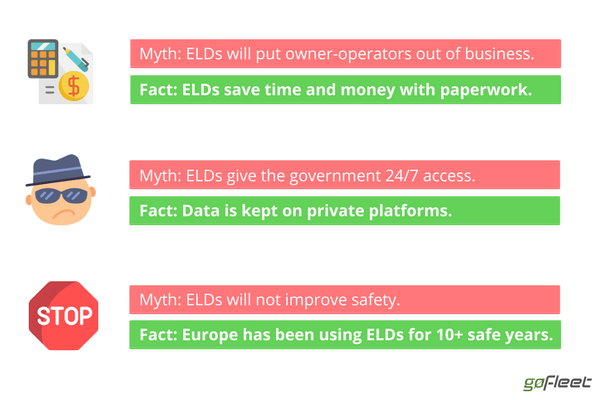 ELD Myths and Facts - Part I