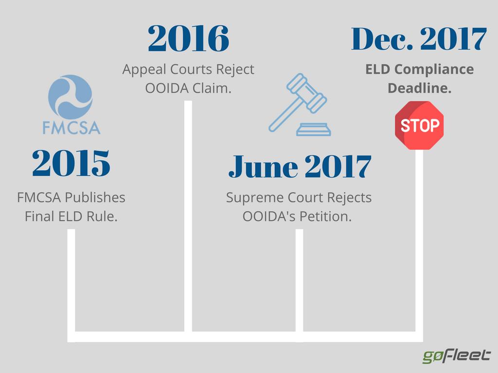 ELD Mandate Timeline