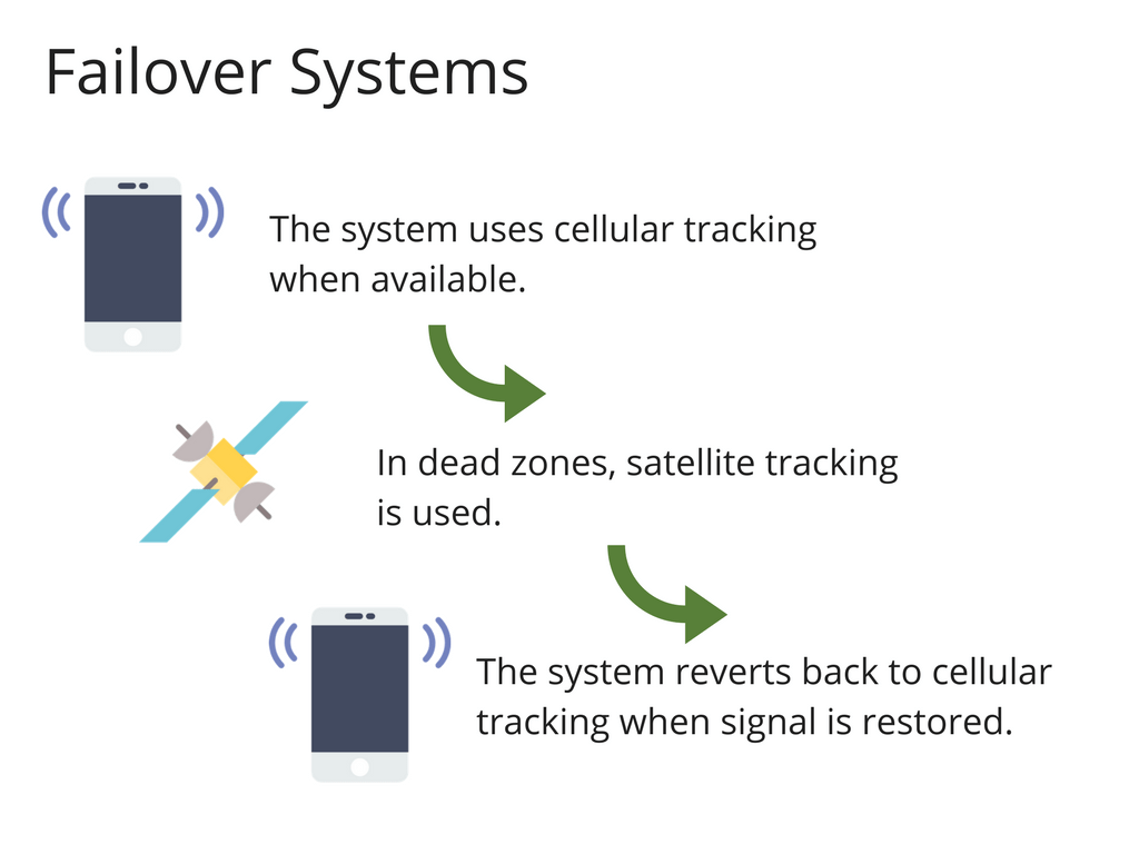 Failover Systems