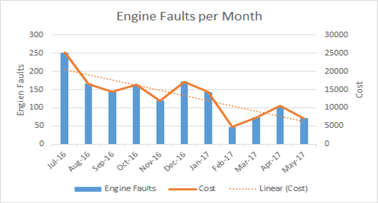 engine-faults-per-month
