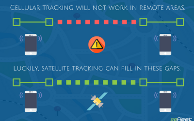 When Do You Need Satellite Tracking For Vehicles?