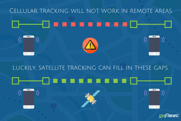 iridium gps tracker satellite tracking for vehicles remote areas