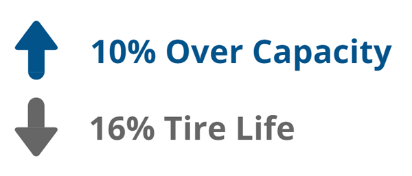 tire-blog-over-capacity
