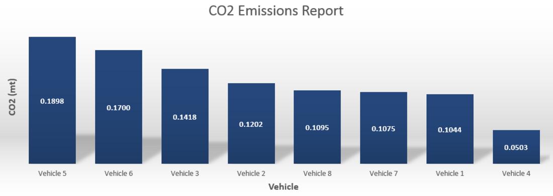 co2-emissions-report