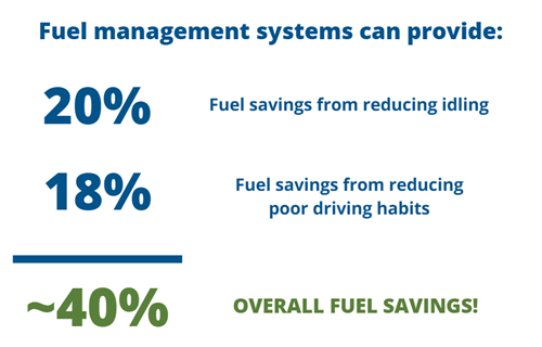 fuel management system reduces idling