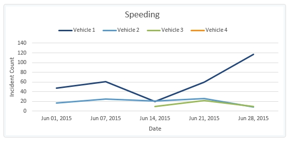 speeding-report