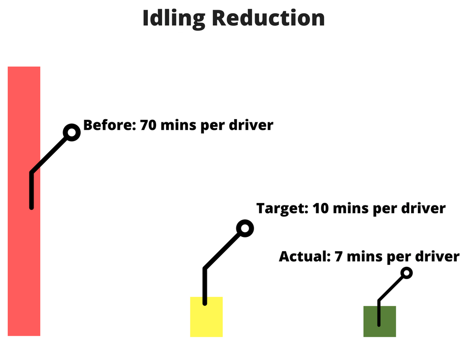 idling-reduction-per-driver