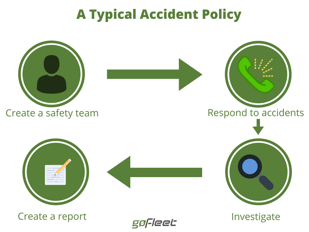 typical accident policy