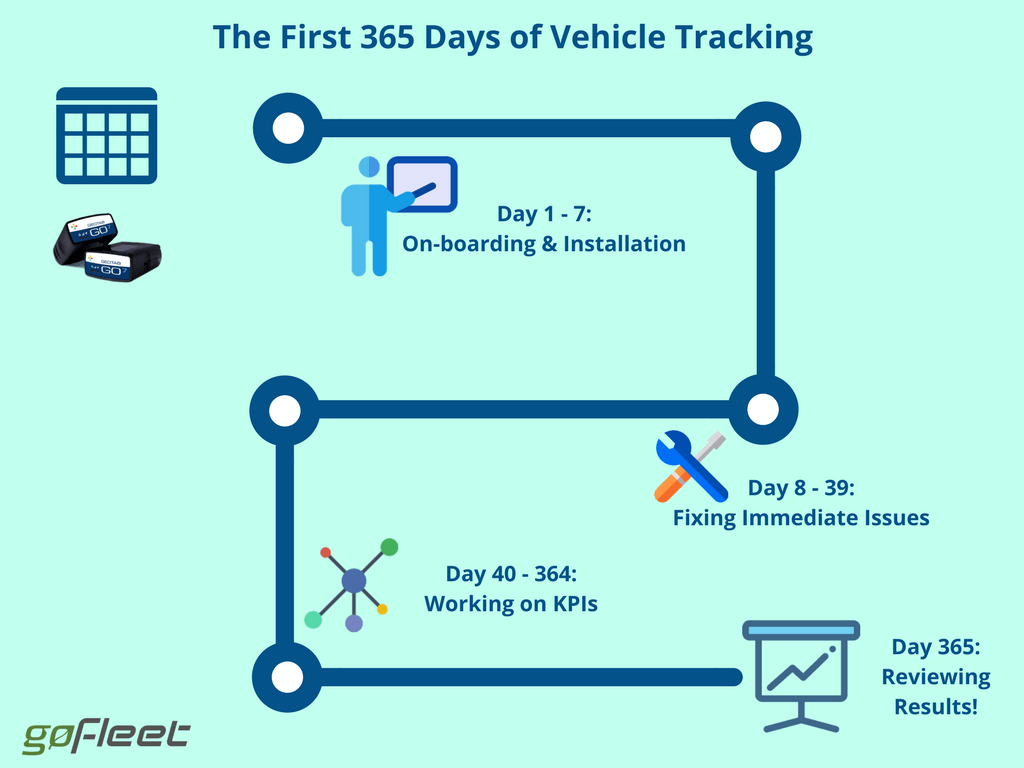 365 days of vehicle tracking