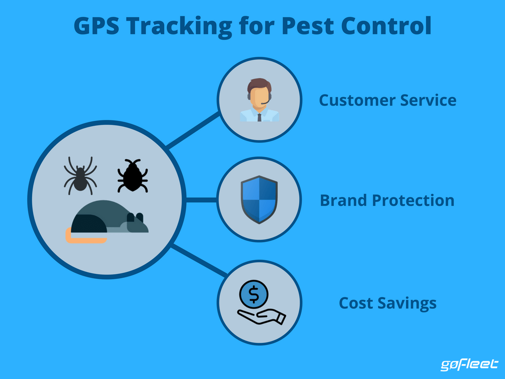 GPS tracking for pest control