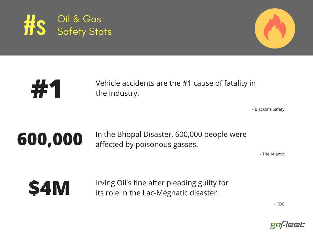 oil & gas safety stats