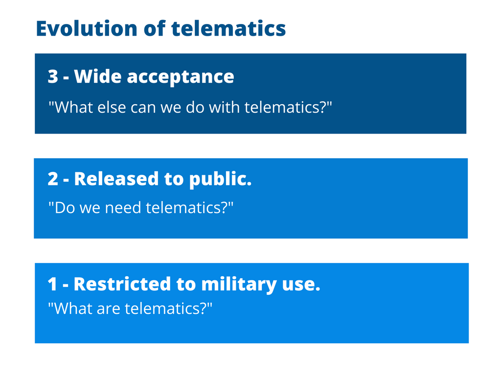 evolution of telematics