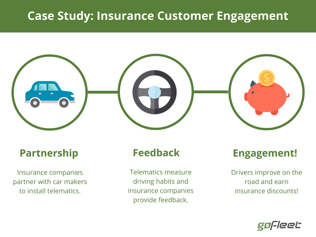 telematics increase customer engagement