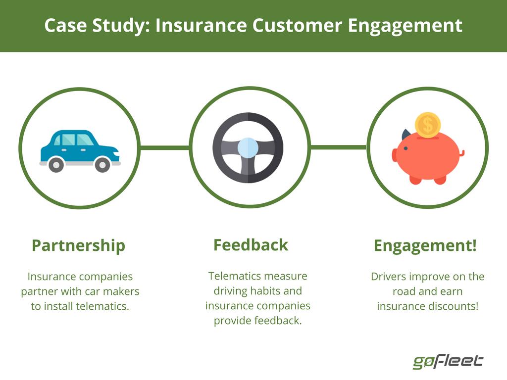 telematics increase customer engagement