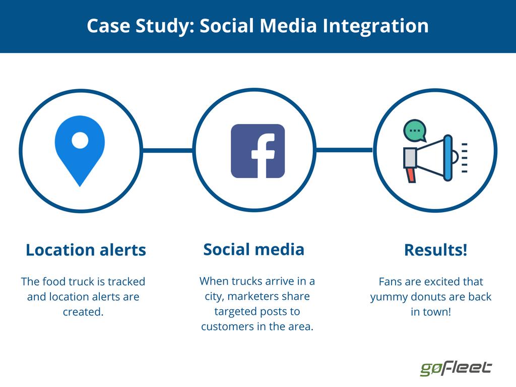 telematics with social media