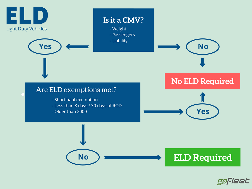 ELD exemptions for light duty trucks