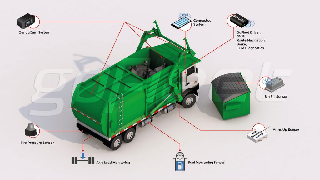 waste disposal, waste management, telematics, technology