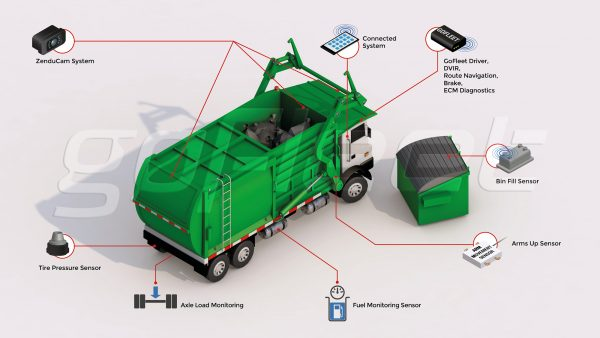 waste disposal, waste management, telematics, technology