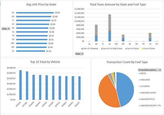fully automated fuel spent analysis