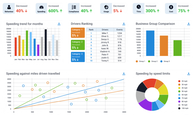 Reporting Dashboard/Managed Services