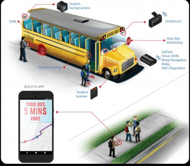 Bus Solution