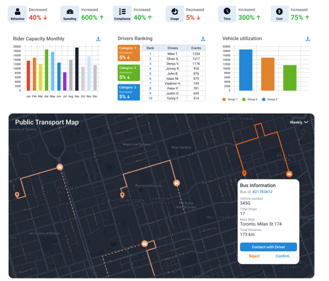 public transport monitoring and tracking solution display