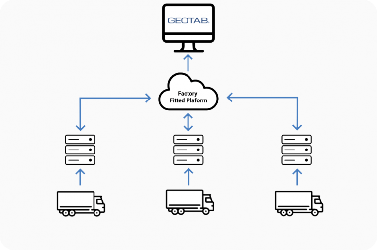 One Stop Integration Solution for your Expanding Fleet